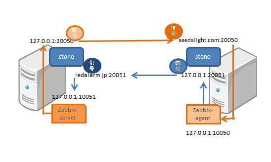 Stoneとzabbixの関係図