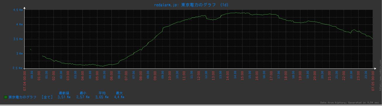 7月4日のグラフ