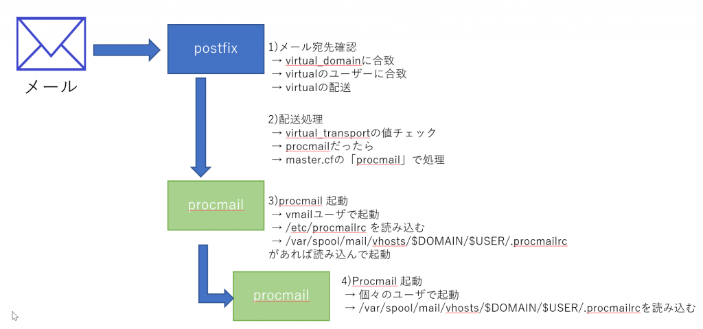 処理概念図